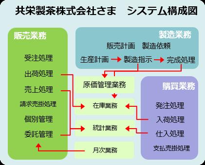 共栄製茶株式会社さま システム構成図