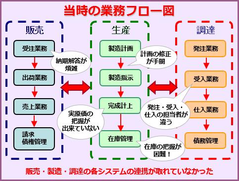 当時の業務フロー図