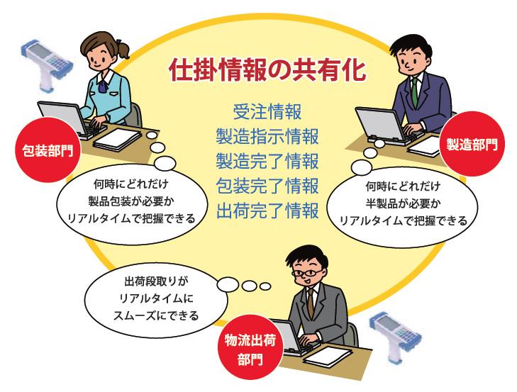 社内情報の共有化