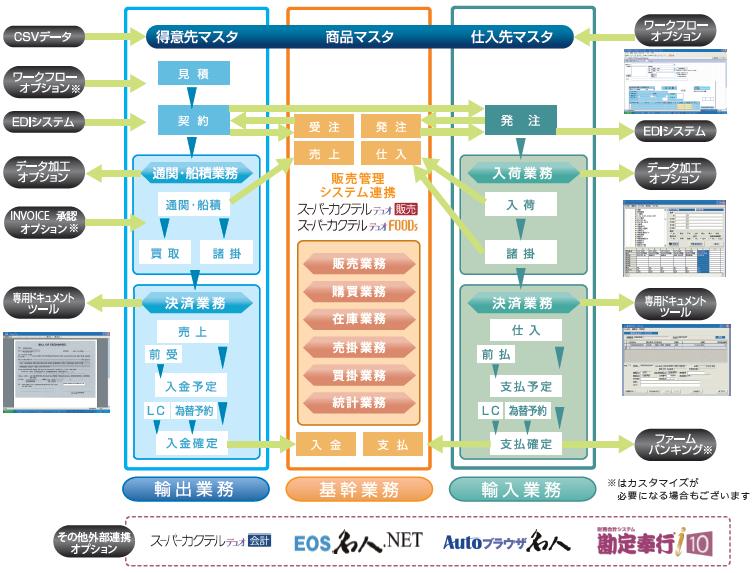 輸出入貿易業務システム「貿易業システム(VPort)」システム概要図