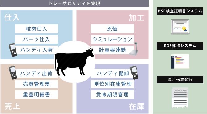 食肉加工販売業システムトレーサビリティ