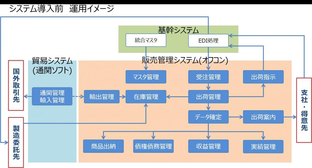 システム導入前 運用イメージ