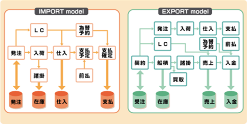 貿易管理パッケージと連携し、海外との輸出入に対応