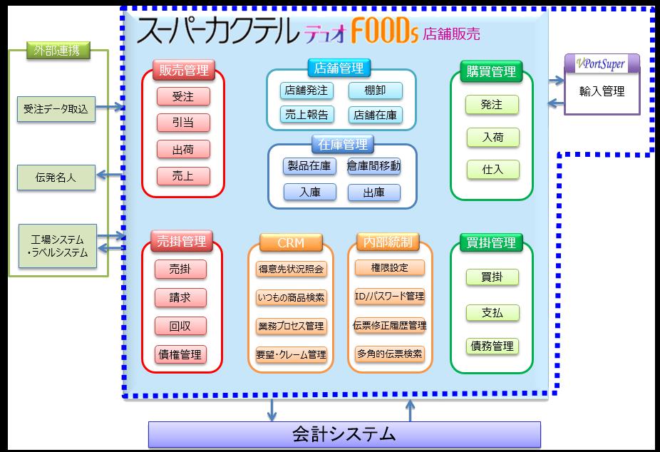 スーパーカクテルデュオFOODs店舗販売システム概要図