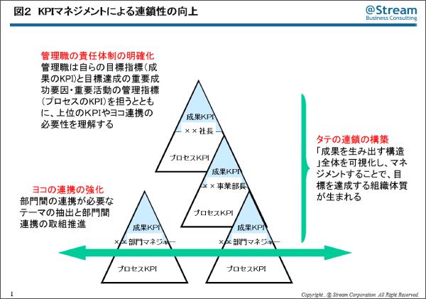 KPIマネジメントの本質