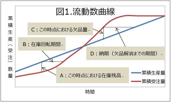 欠品の流動曲線