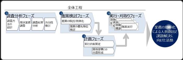 業務改革プロジェクト全体ステップ図