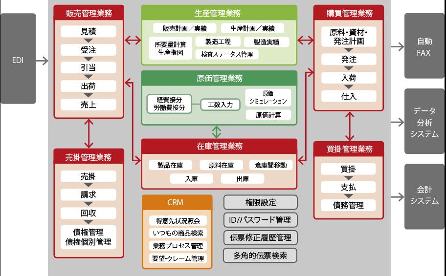 スーパーカクテル Core FOODs販売 システム構成