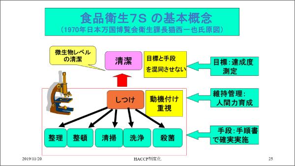 食品衛生7Sの基本概念