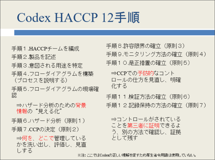 Codex HACCP 12手順