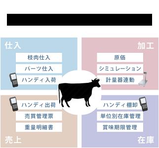 食肉加工販売業システム
