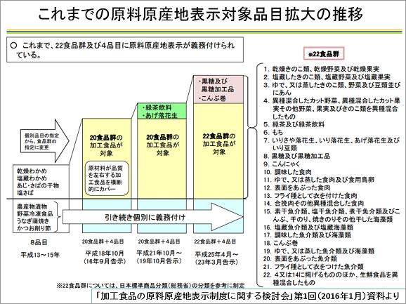 食品表示法の最新動向~原料原産地表示の対応に向けて   食品 ...