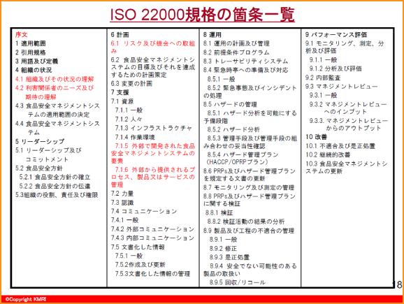 ISO22000規格の箇条一覧