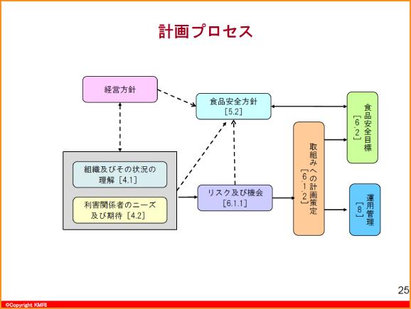 計画プロセス