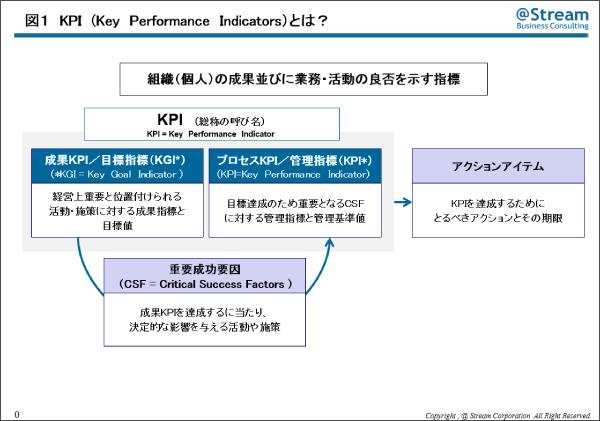 成果KPIとプロセスKPI