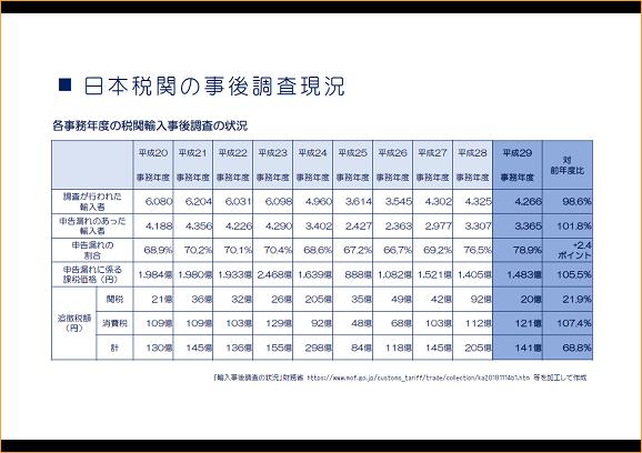日本税関の事後調査状況