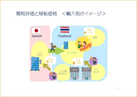 関税評価と移転価格<イメージ例>