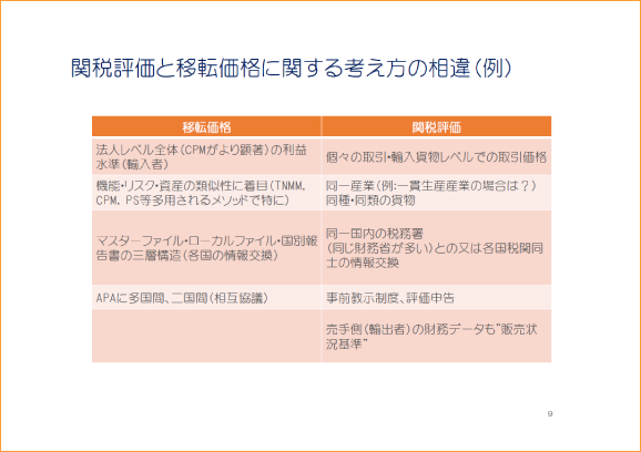 関税評価と移転価格に関する考え方の相違(例)