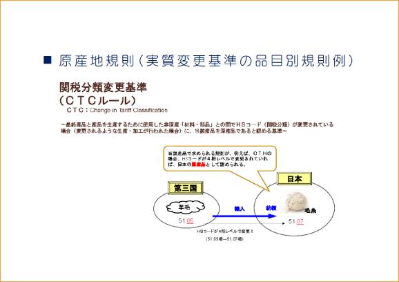 原産地規則(実質変更基準の品目別規則例)
