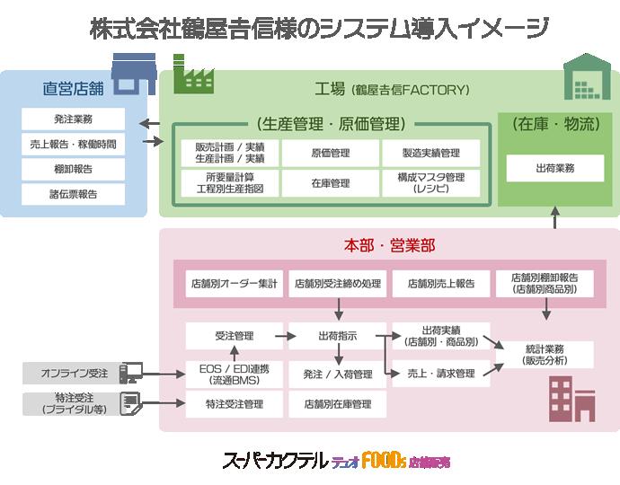 system_tsuruya