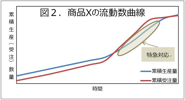 商品Xの流動数曲線