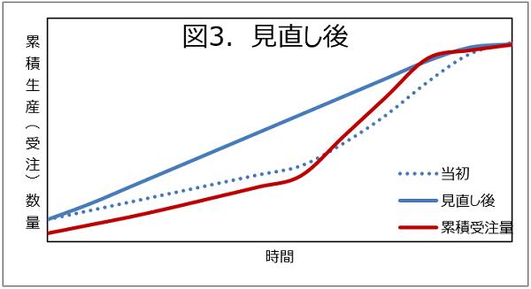 生産計画見直し後のグラフ