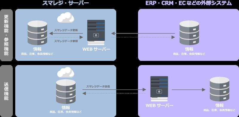クラウド型データ管理POSレジシステム「スマレジ」基幹システム連携