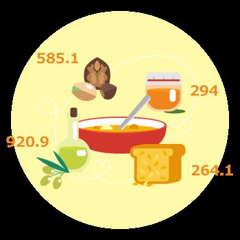 自動的に栄養成分を計算