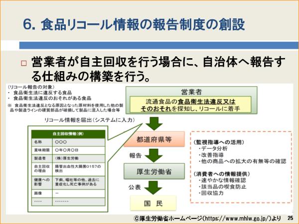 食品リコール情報の報告制度の創設