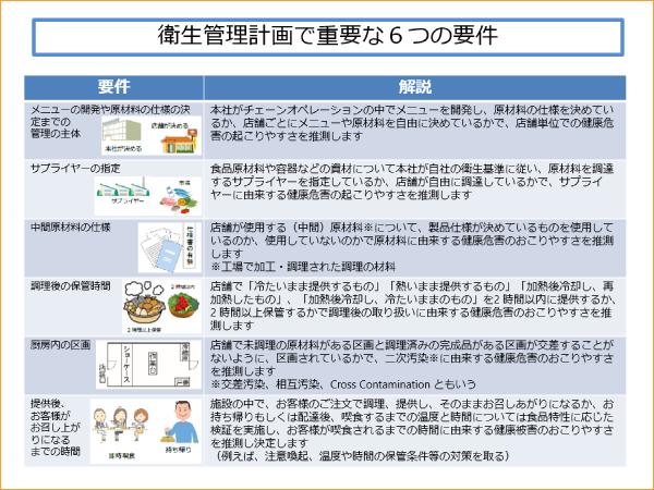 衛生管理計画で重要な6つの要件