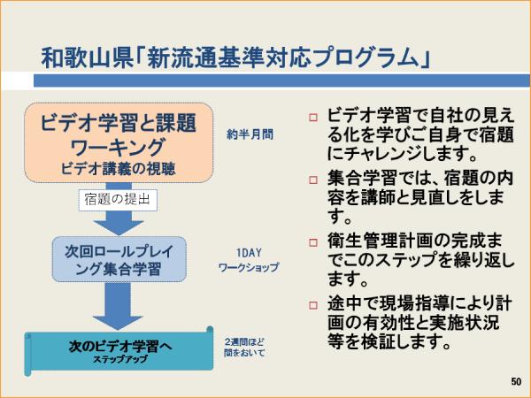 和歌山県「新流通基準対応プログラム」