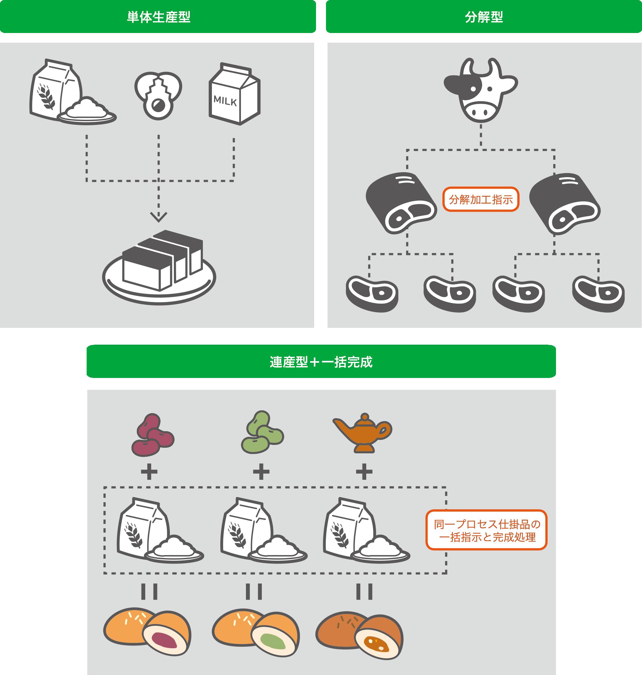 さまざまな食品製造形態に対応できる生産管理