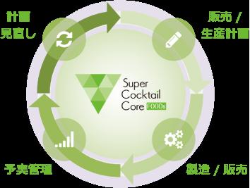 PDCAサイクルと生産性向上を実現