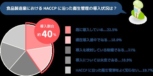 HACCPの導入実態