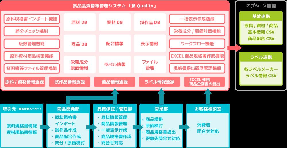 品質情報管理システム「食Quality」システム概要