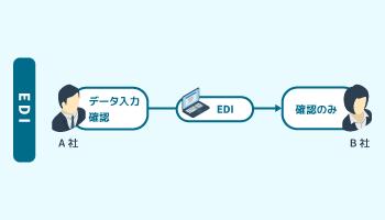 EDI(電子データ交換)
