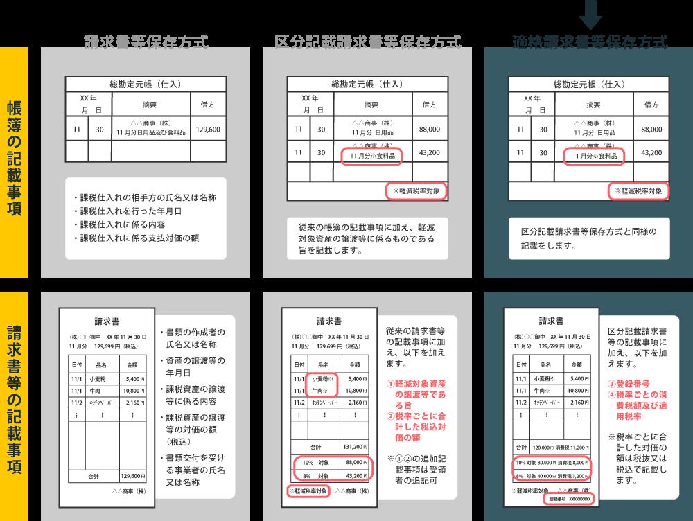 帳簿・請求書等の記載事項比較